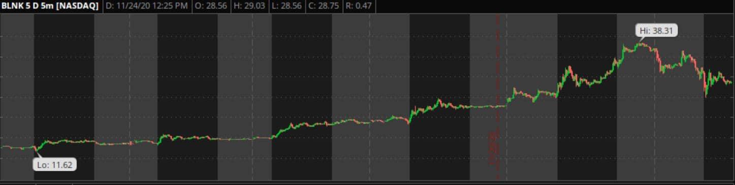 BLNK 5 day stock chart starting at Novmeber 24th 2020