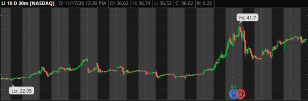 LI Auto Stock 10 Day Chart - November 17, 2020