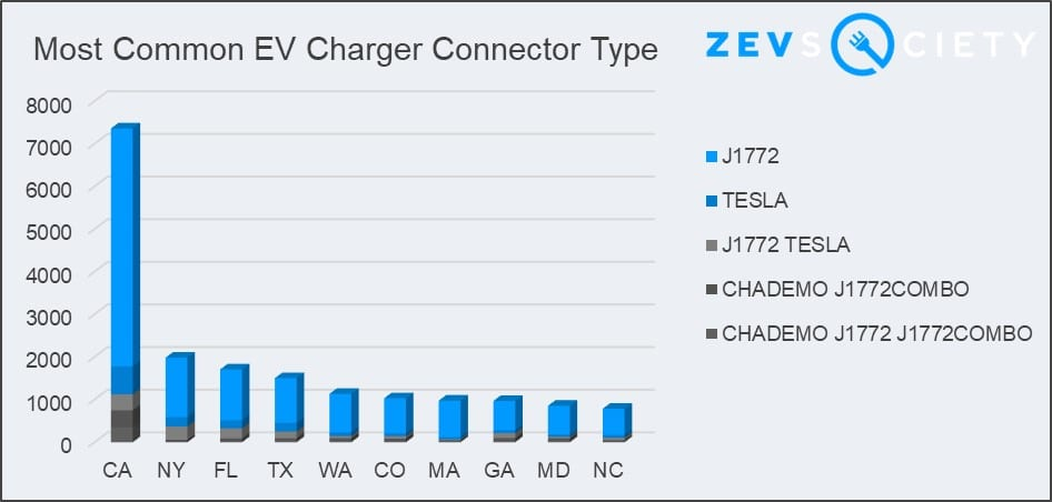 ZEVS Society chart most frequent electric vehicle charger connector types