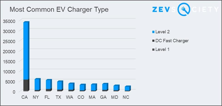 ZEVS Society chart most frequent electric vehicle charger types
