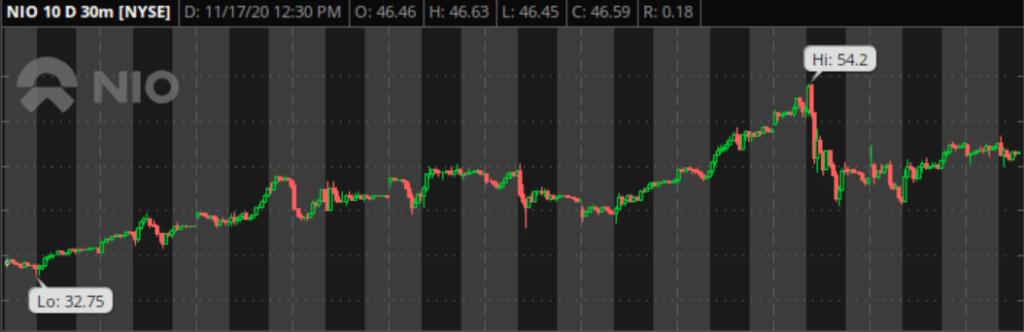NIO Stock 10 Day Chart - November 17, 2020