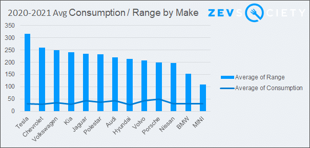 2020 to 2021 Average Consumption Range Rate For Electric Cars