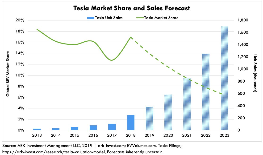 Tesla Market Share and Sales Performance Chart